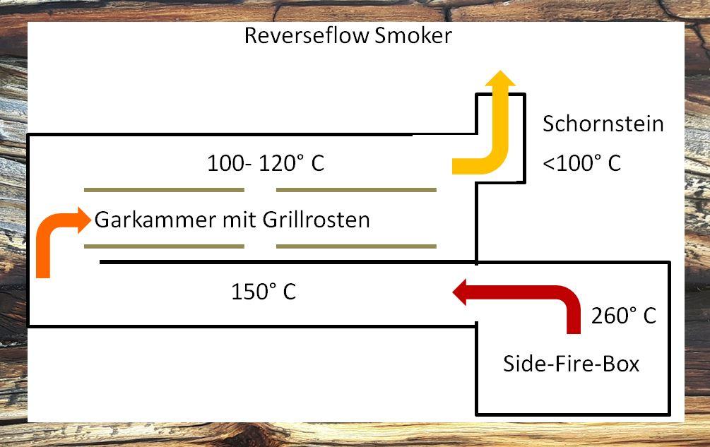 Prinzip Reverseflow Smoker