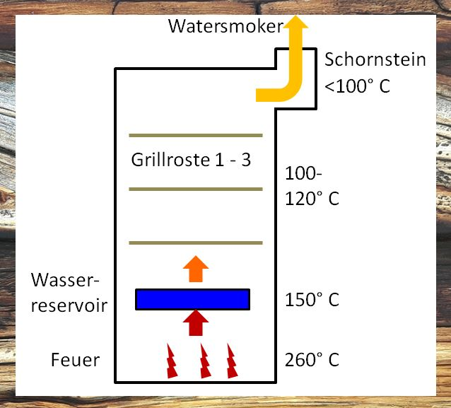 Prinzipdarstellung Watersmoker